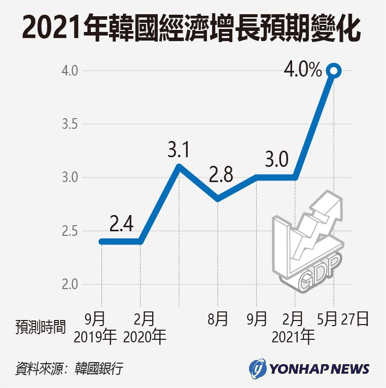 2021年南韓經濟增長預期變化