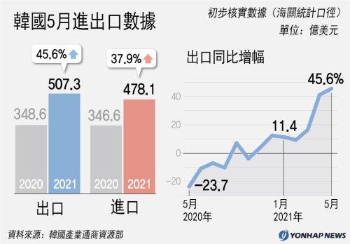 南韓5月進出口數據
