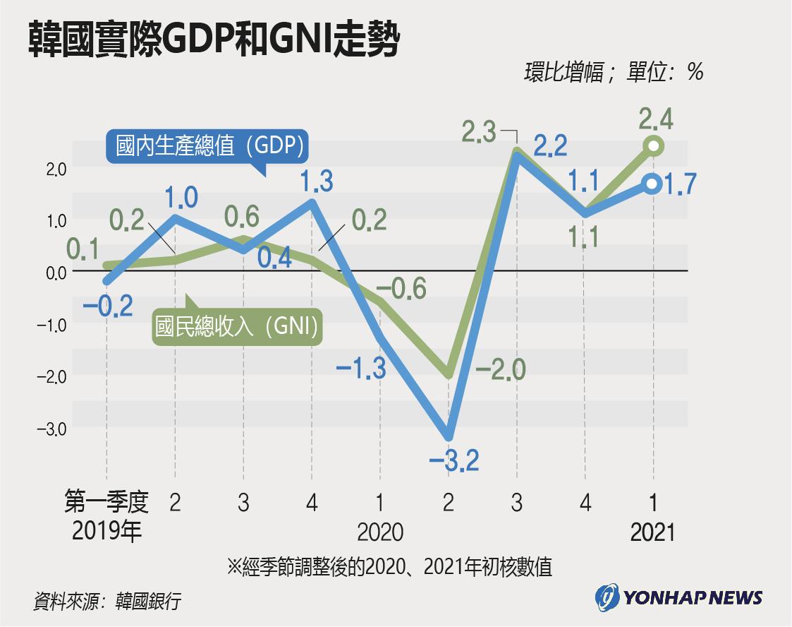 南韓實際GDP和GNI走勢