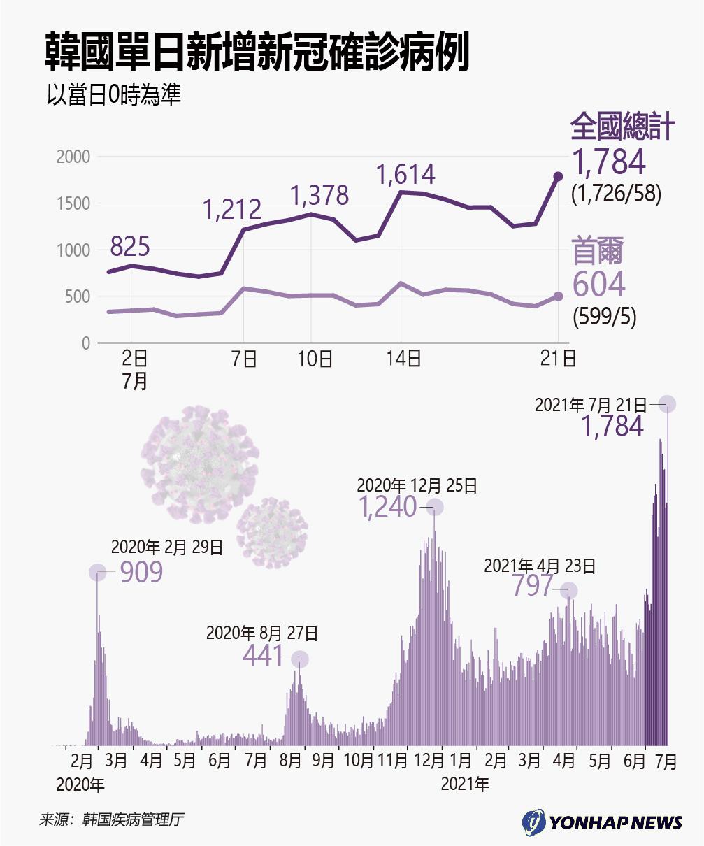 南韓單日新增新冠確診病例