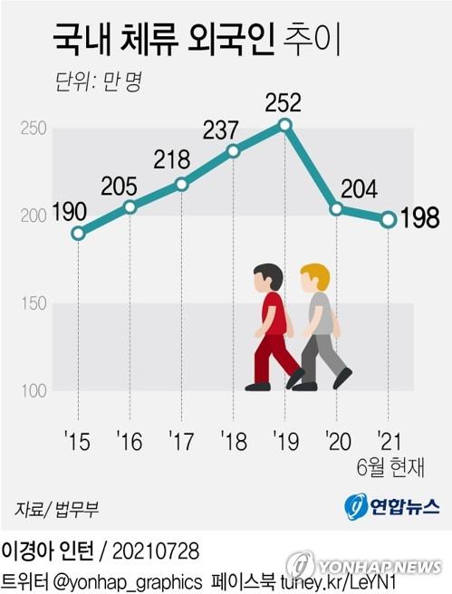 停留南韓的外國人數走勢圖 韓聯社