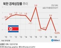 朝鮮2020年經濟負增長4.5% 跌回2003年水準