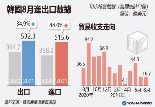 南韓8月進出口數據