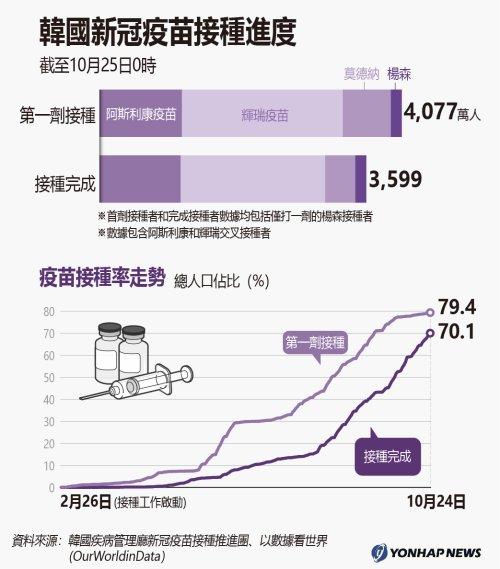 南韓新冠疫苗接種進度