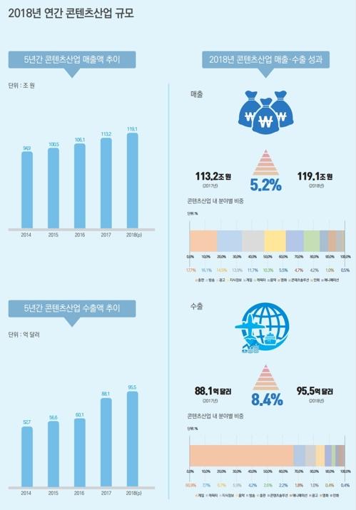 南韓2018年文化內容產業出口同比增8.4%