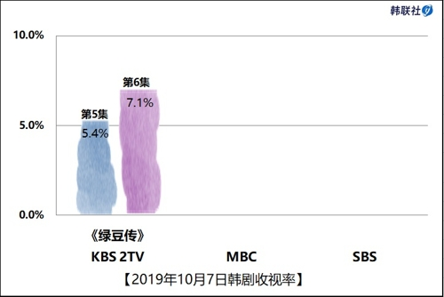 2019年10月7日韓劇收視率