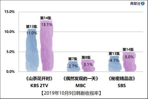 2019年10月9日韓劇收視率
