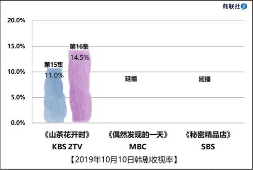 2019年10月10日韓劇收視率