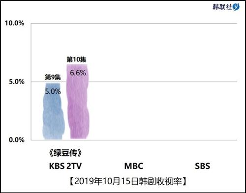 2019年10月15日韓劇收視率