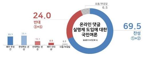 調查:近七成南韓人贊成網路發帖實名制