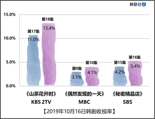 2019年10月16日韓劇收視率