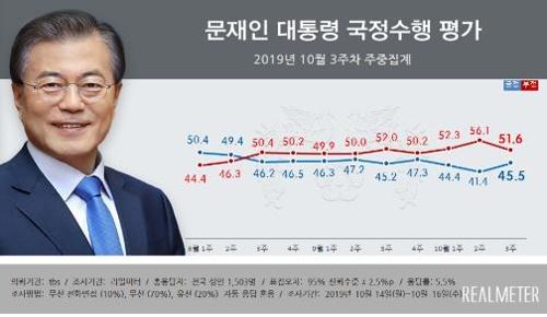 民調:文在寅施政支援率回升至45.5%