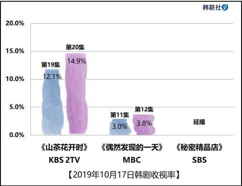 2019年10月17日韓劇收視率