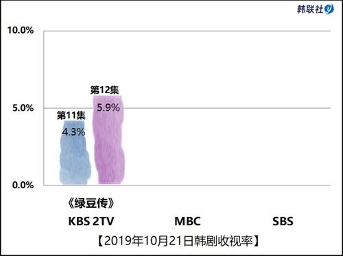 2019年10月21日韓劇收視率