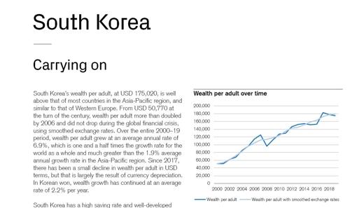 全球財富報告:南韓成年人每人平均財富17.5萬美元