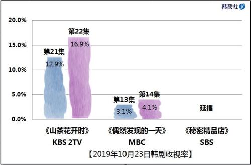 2019年10月23日韓劇收視率