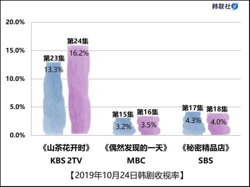 2019年10月24日韓劇收視率