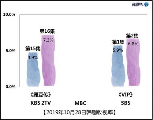 2019年10月28日韓劇收視率