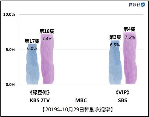 2019年10月29日韓劇收視率