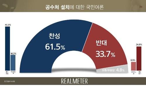 調查:逾六成南韓人贊成設立公職人員反腐機構