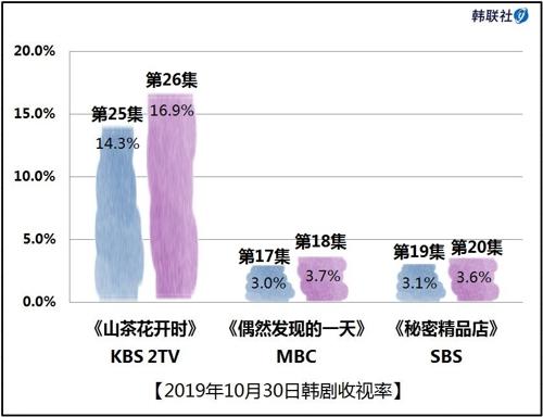 2019年10月30日韓劇收視率
