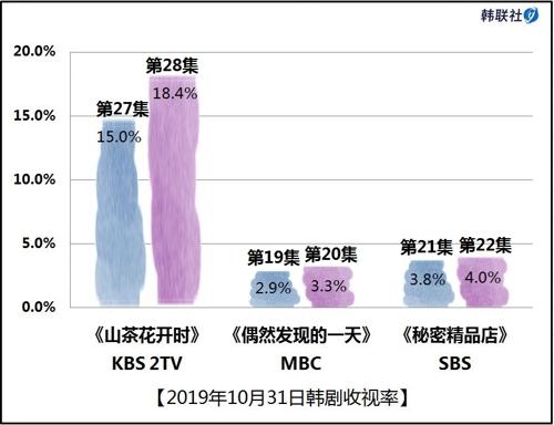 2019年10月31日韓劇收視率