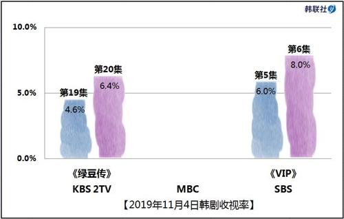 2019年11月4日韓劇收視率