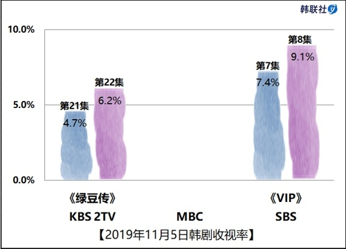 2019年11月5日韓劇收視率