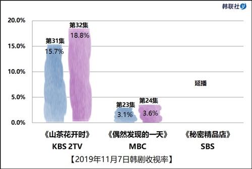 2019年11月7日韓劇收視率