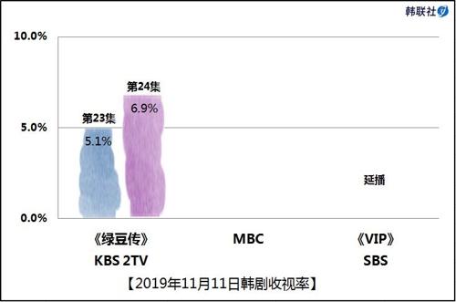 2019年11月11日韓劇收視率
