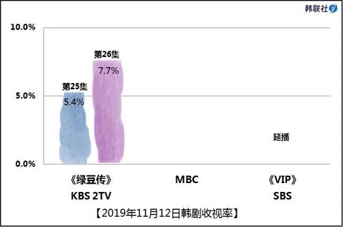 2019年11月12日韓劇收視率