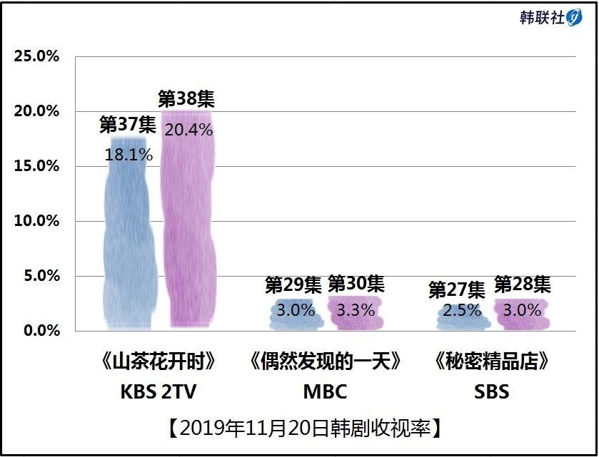 2019年11月20日韓劇收視率