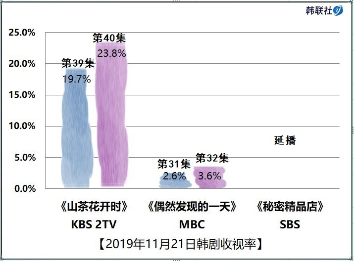 2019年11月21日韓劇收視率
