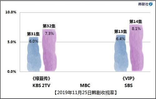 2019年11月25日韓劇收視率