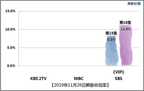 2019年11月26日韓劇收視率