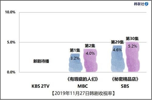 2019年11月27日韓劇收視率
