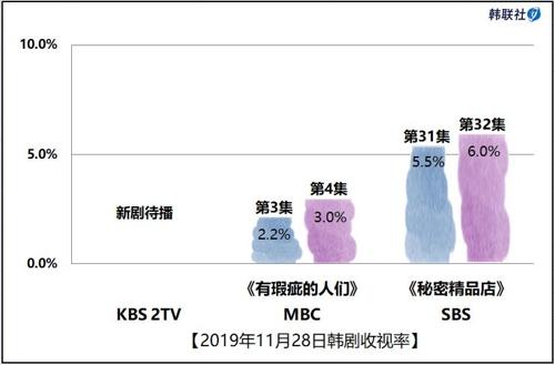 2019年11月28日韓劇收視率