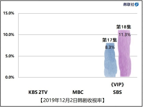 2019年12月2日韓劇收視率
