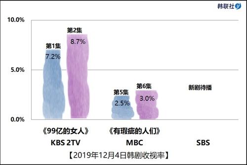 2019年12月4日韓劇收視率