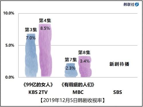 2019年12月5日韓劇收視率