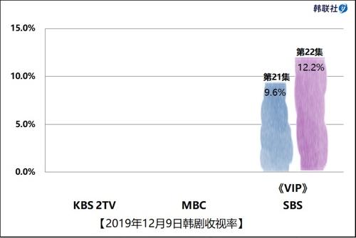 2019年12月9日韓劇收視率