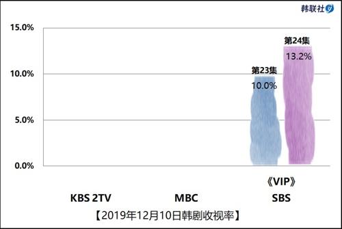 2019年12月10日韓劇收視率