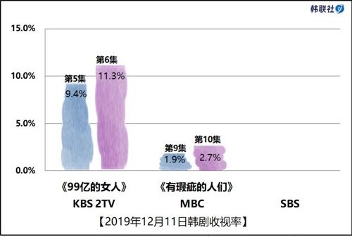 2019年12月11日韓劇收視率