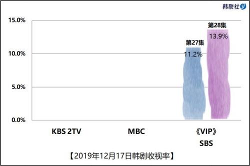 2019年12月17日韓劇收視率