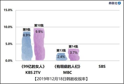 2019年12月18日韓劇收視率