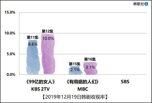 2019年12月19日韓劇收視率