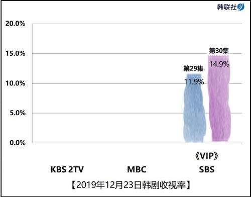 2019年12月23日韓劇收視率
