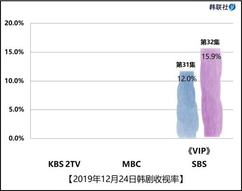 2019年12月24日韓劇收視率