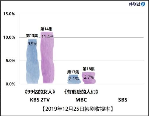 2019年12月25日韓劇收視率