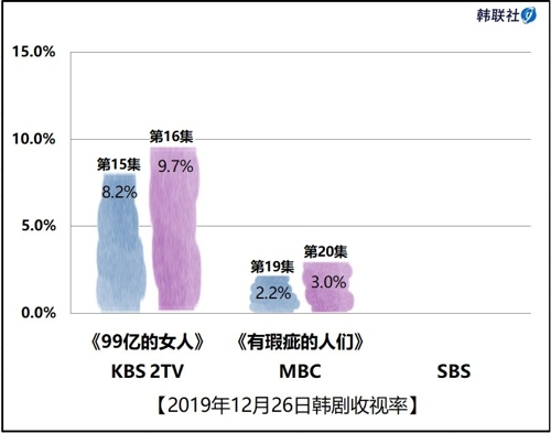 2019年12月26日韓劇收視率